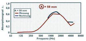 diagramm schallschutzrollo